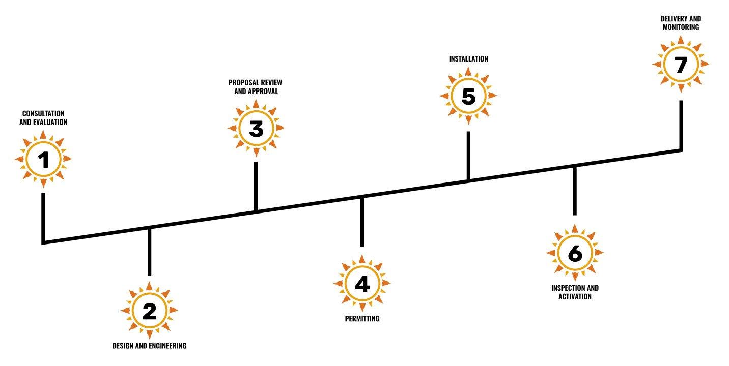 the steps of solar progression 1-7